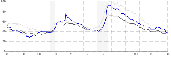 Wichita, Kansas monthly unemployment rate chart